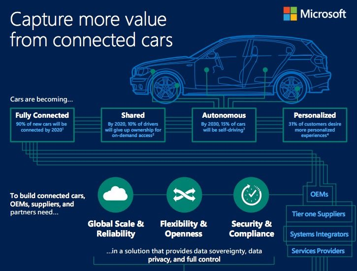 Microsoft Connected Vehicle Platform