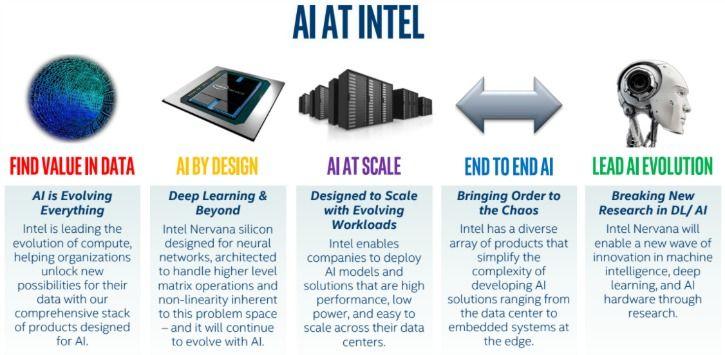AI At Intel