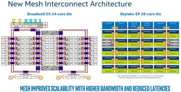 Intel Xeon Scalable Processor