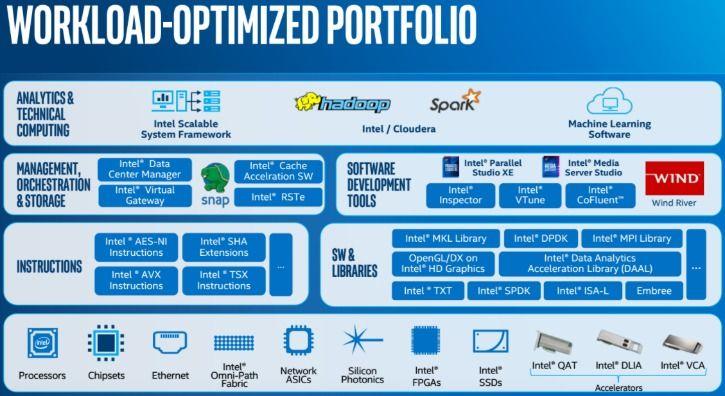 Intel Xeon Scalable Processor Workload Optimized Portfolio