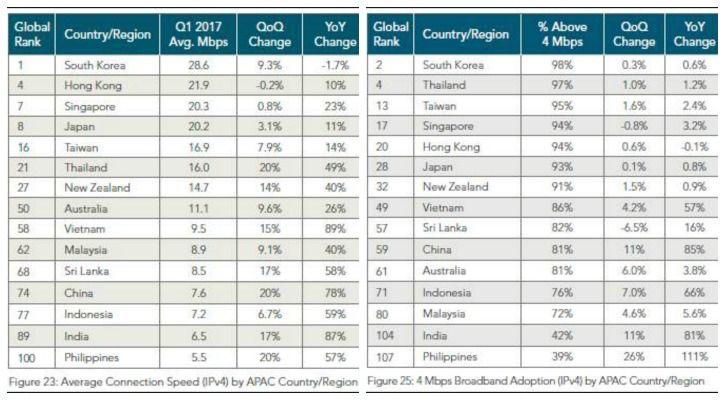 (L) Global average connection speeds (R) 4Mbps broadband adoption