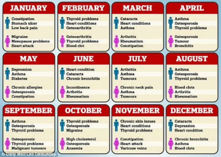 A recent study published it the journal Medicina Clinica, can determine the kind of diseases that you can develop later in life based on the month you were born in