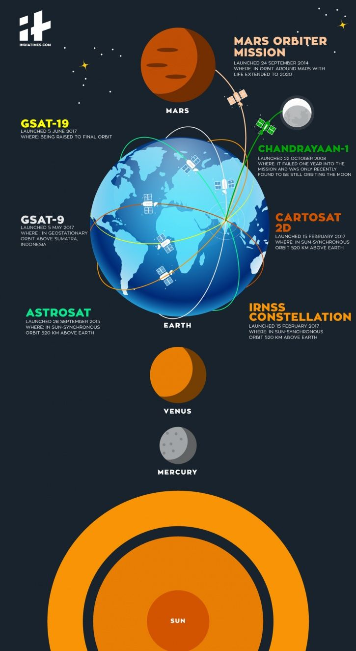 ISRO Satellites