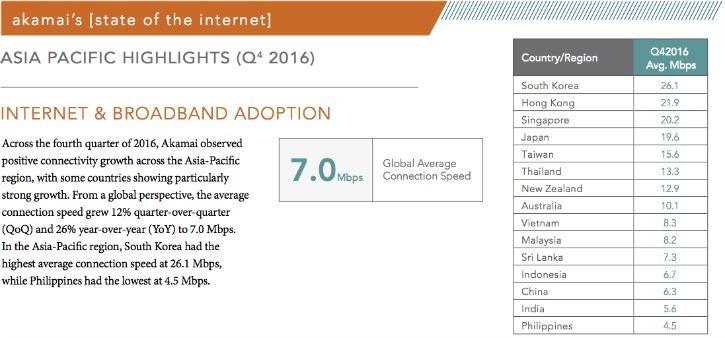 Akamai Global Internet Connection Speed