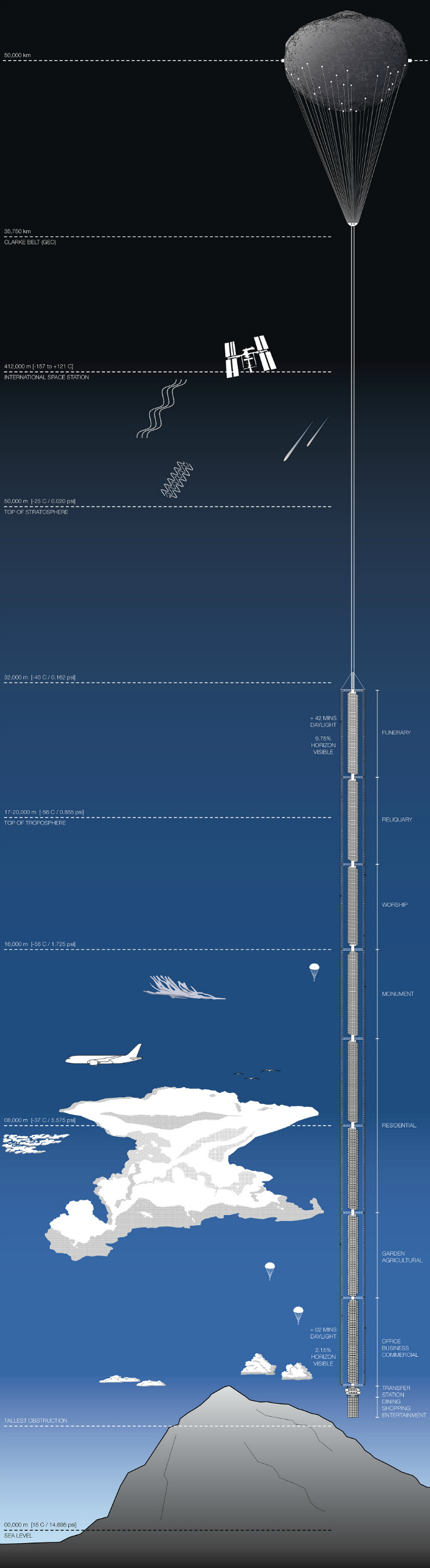 An infographic shows approximately how high the Analemma extends