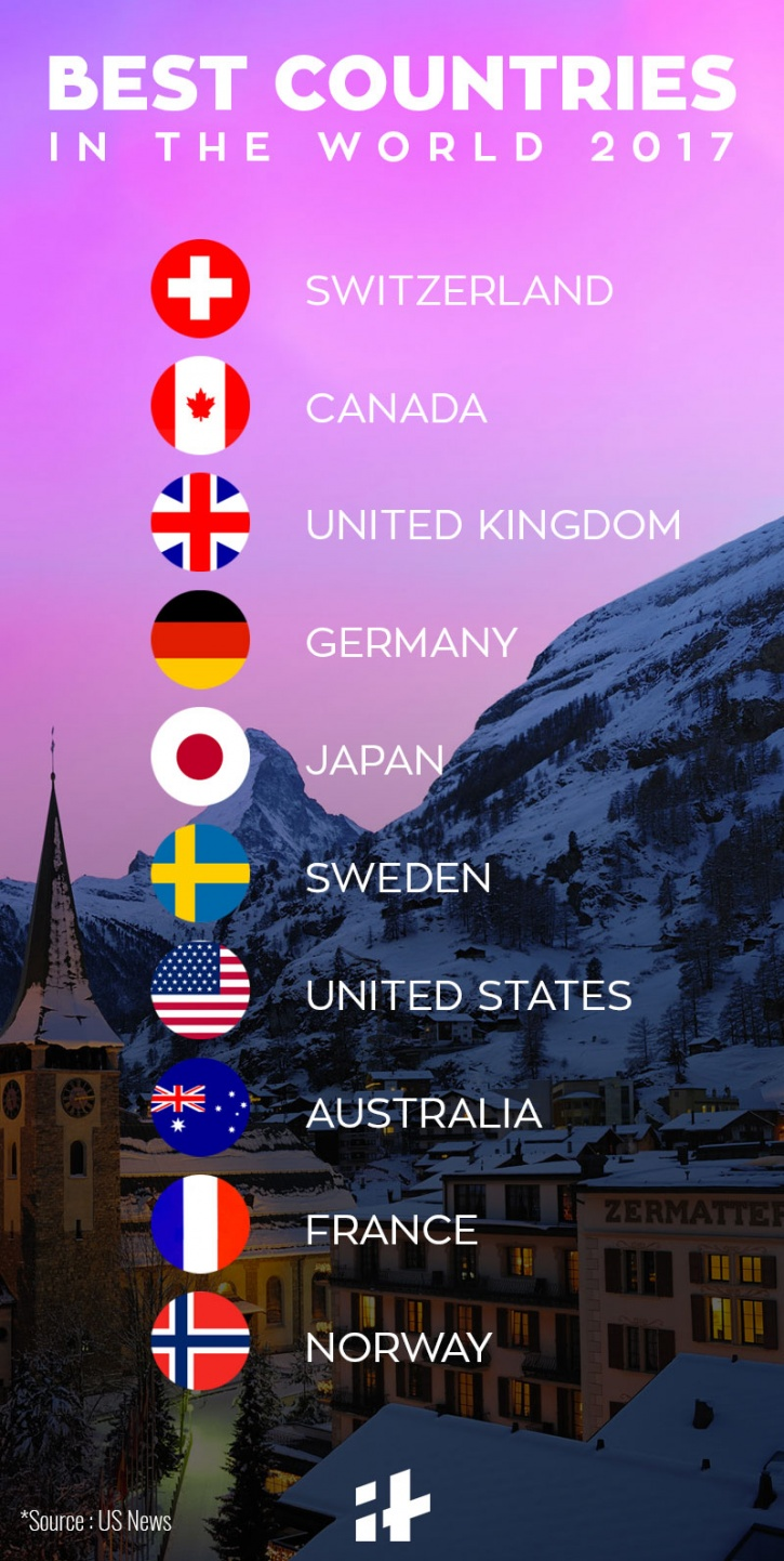 The Best Countries In The World