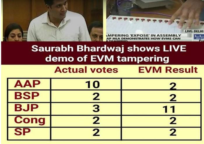 EVM tampering in Delhi Assembly