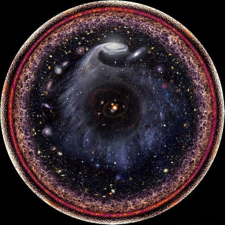 observable universe in single disc