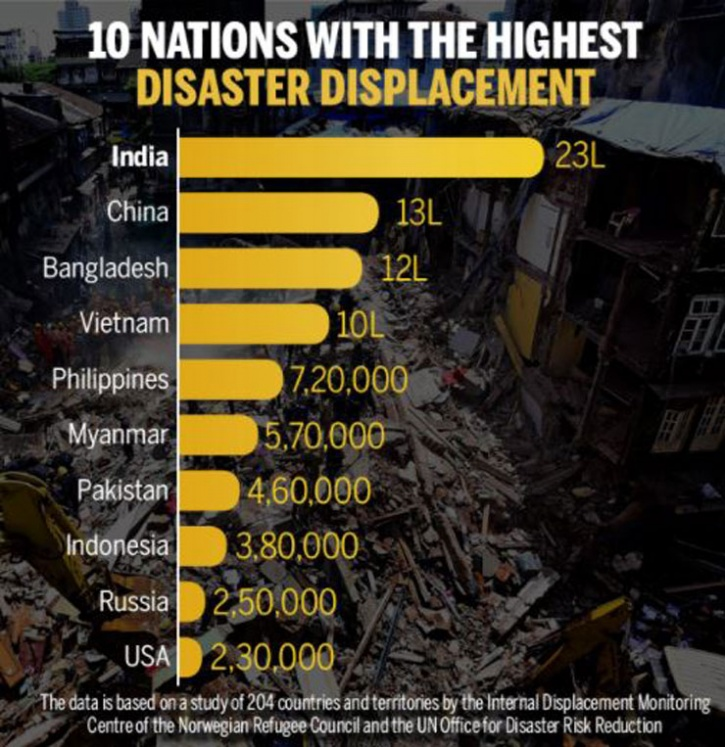 most disaster-prone country