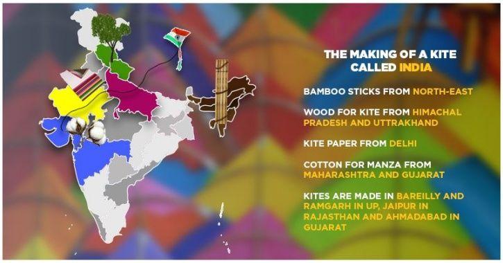 10 Kite name India