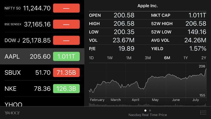 apple stock misreporting apple as trillion dollar company