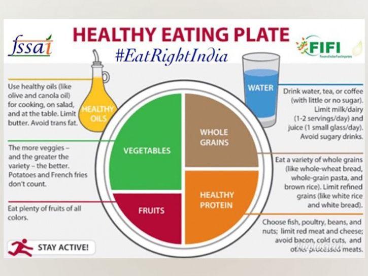 Eat Right India