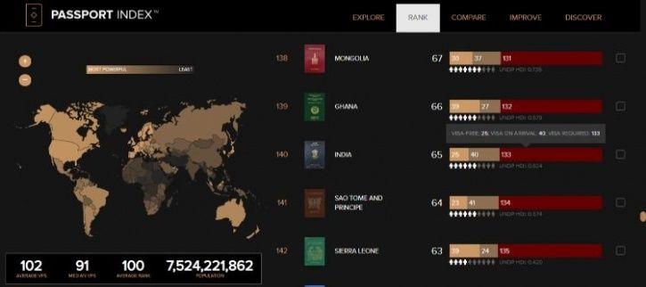 Global passport Index, passport, most powerful passport