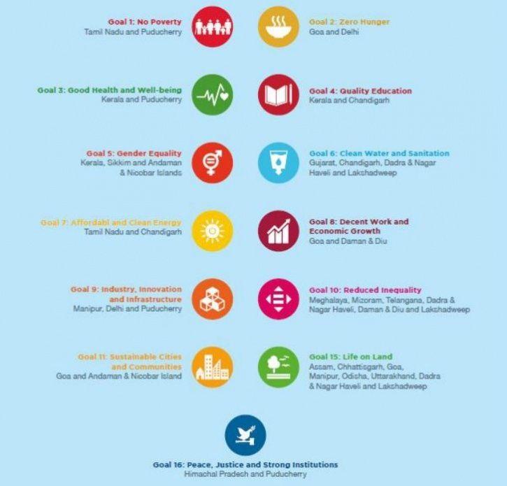 India SDG Index
