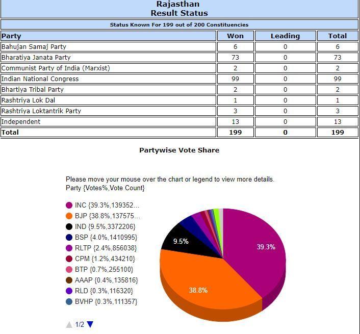 Kailash Meghwal, Rajasthan , Shahpur, Bhilwara, elections, octogenarian, jinx