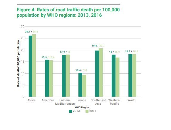 WHO, Global Road Safety, Fatalities, World Health Organization, Pedestrians, India