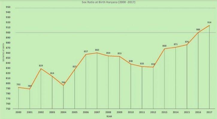 Haryana Sex Ratio