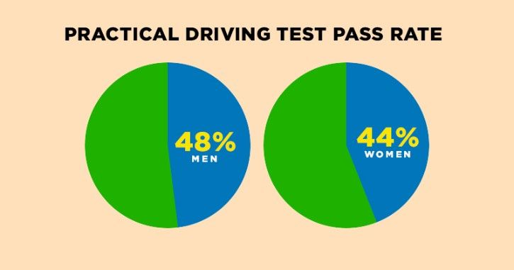 Practical driving test pass rate