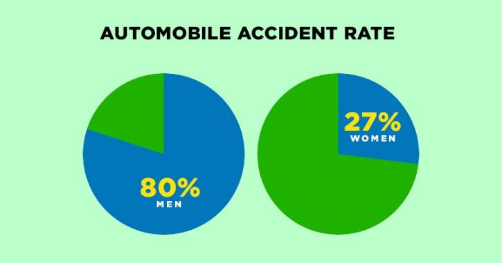 Rate of accidents