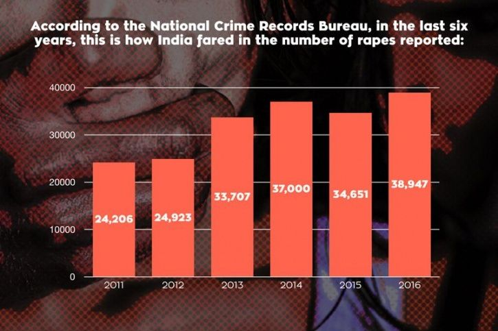 NCRB data rape of women in India