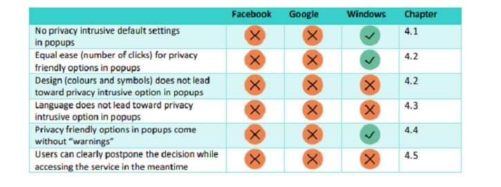 how facebook google use design to steal your data