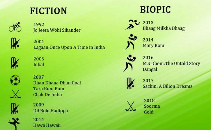Sports, bollywood, biopic, fiction, timeline