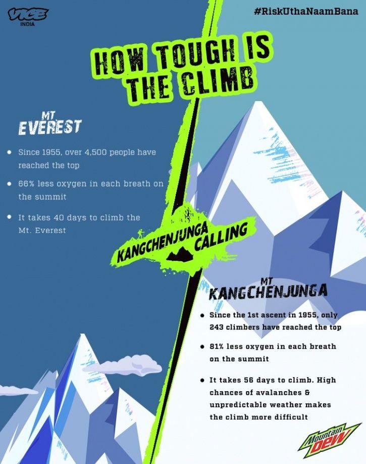 Arjun Kangchenjunga climb