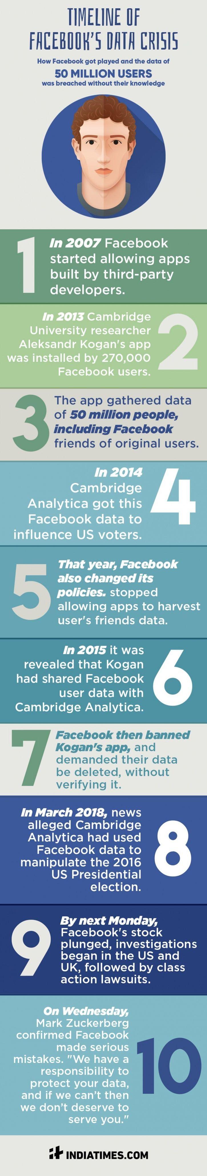 Facebook data breach infographic