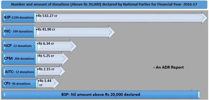 Political Donations