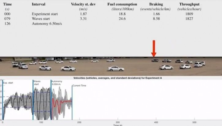 Autonomous Vehicle, Autonomous Driving, Autonomous Traffic Management, Traffic Congestion Solution,