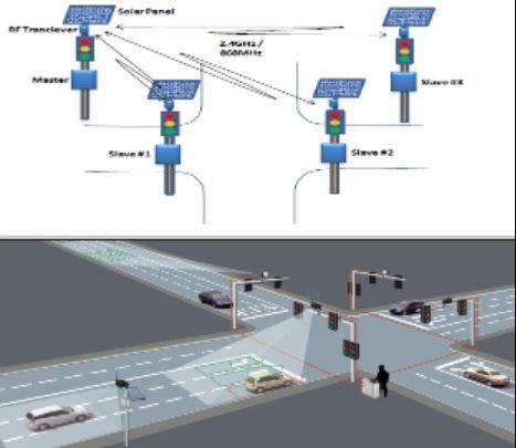 Delhi ITMS, Smart Traffic Control System