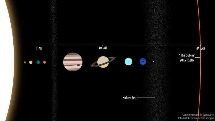 dwarf planet goblin discovered beyond pluto in solar system