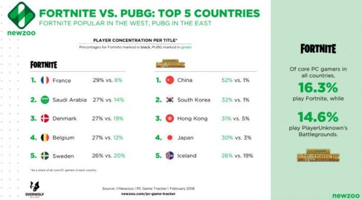 As far as the biggest games market goes, China leads with 619.5 million players, and spent $37.9 bil