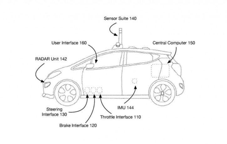 Autonomous Driving, Self Driving System, General Motors, Autonomous System, Car Technology, Vehicle