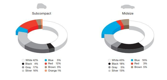 BASF, report, white color, most preferred, chromatic colors, blue, red, OEM Coatings