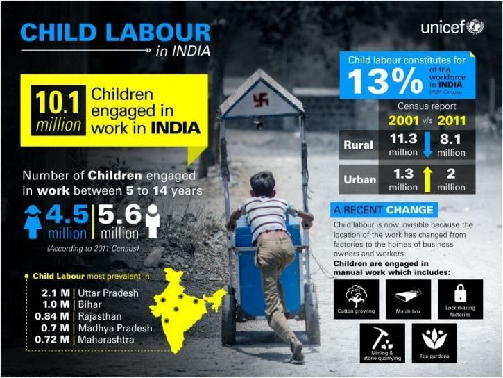 UNICEF, homeless children, New Delhi