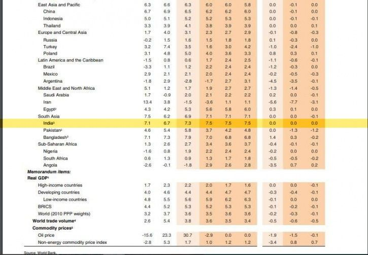 World Bank report, Indian Economy, fastest growing, Gross Domestic Product, China