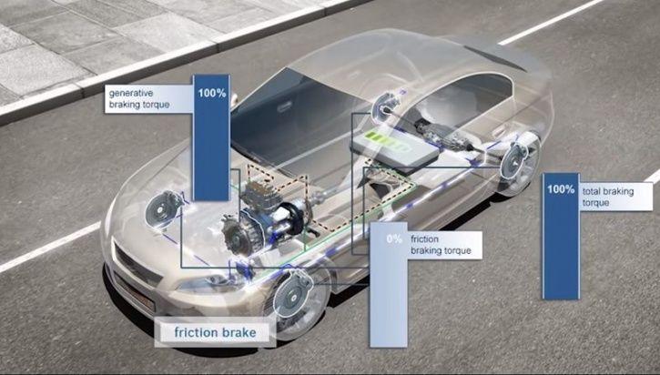 Regenerative Braking, Single Pedal System, Electric Car Braking System, Electric Car Brakes, Electri