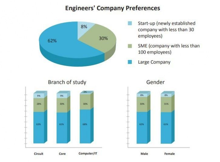 Indian Engineers, National Report 2019, survey, IT services, AM, startup,U.S, China