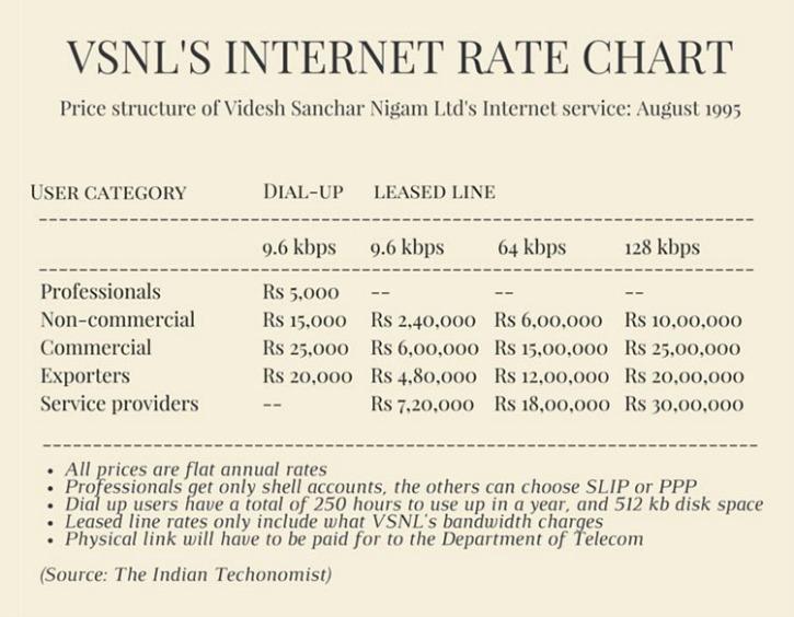 VSNL India Internet Rates