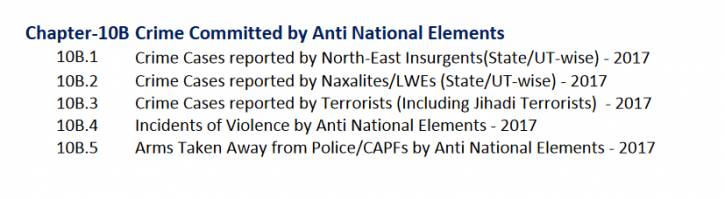 NCRB Data Says 'Anti-Nationals' &