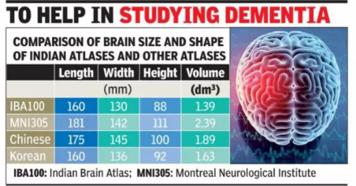 Structural level,Neurology India,Magnetic resonance imaging,hippocampus,dementia