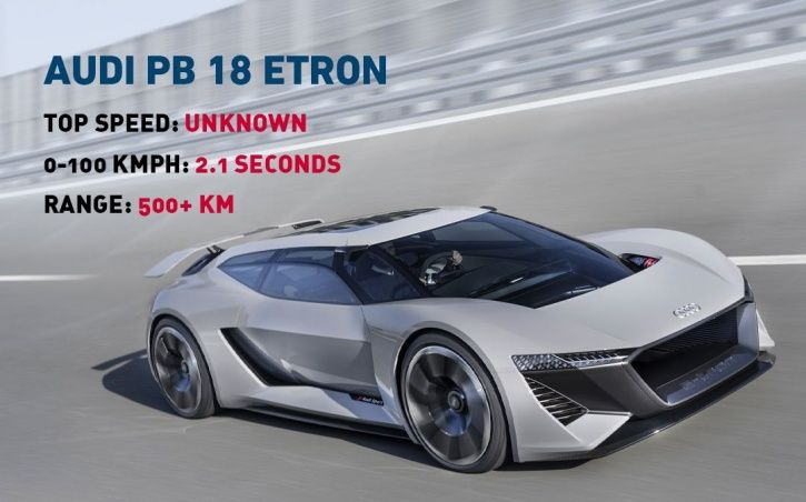 Top Electric Cars In The World, Fastest Electric Cars, Quickest Electric Cars Ever, Top 5 Fastest El