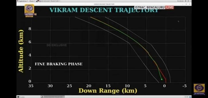 Vikram Lander Chandrayaan 2