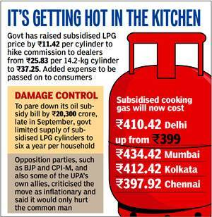 Know More - How LPG Cylinder Prices Are Being Calculated