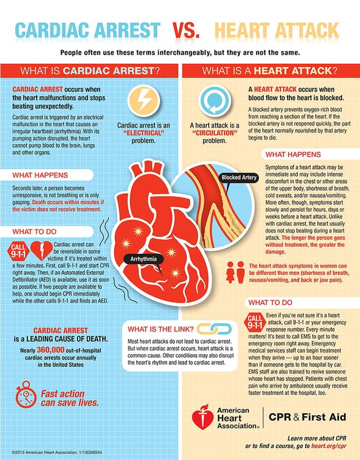 What's The Difference Between A Heart Attack And A Sudden Cardiac Arrest?