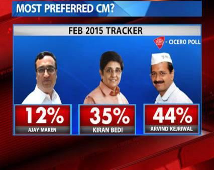 #Delhi Elections: Polls Show AAP Ahead Of BJP