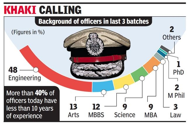 IPS Officers With Engineering, Medical & MBBS Degrees Are Changing The Face Of Policing