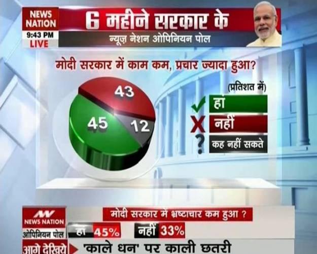 Modi Government- Pass Or Fail??