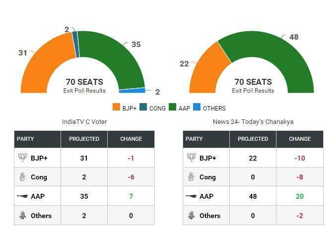 Bihar Election 2015: Exit Poll